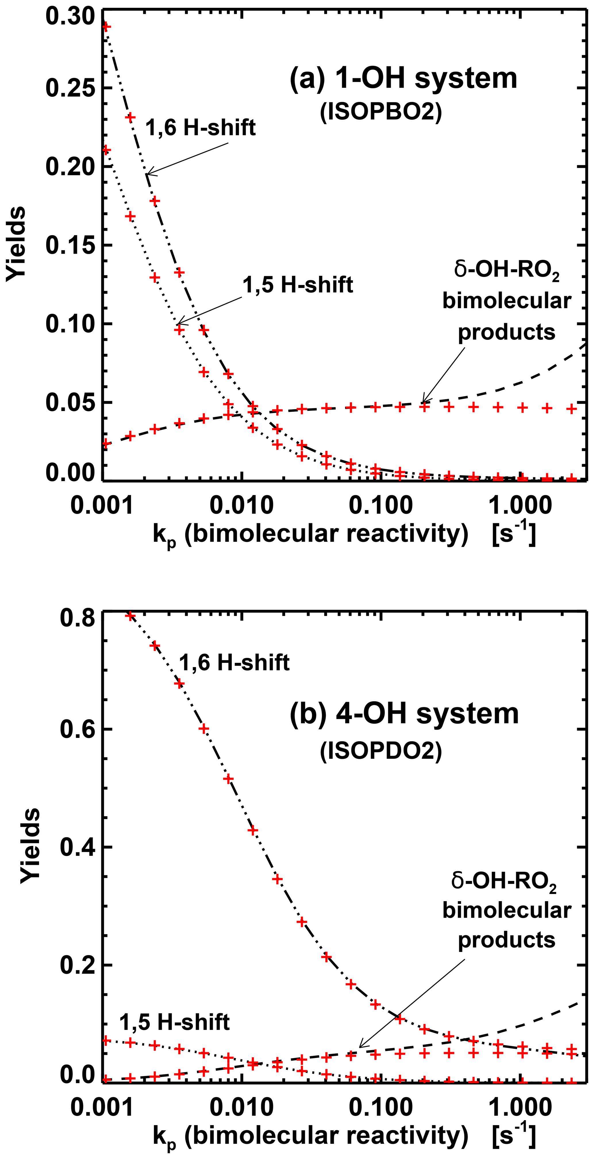 GMD - Chemistry and deposition in the Model of Atmospheric