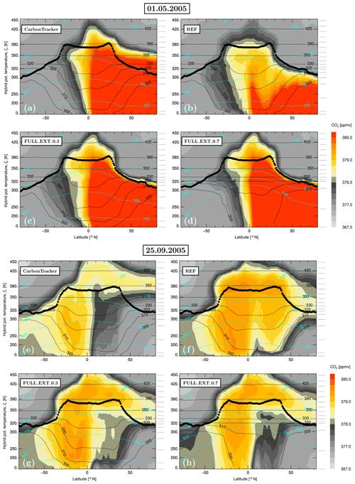 https://www.geosci-model-dev.net/12/2441/2019/gmd-12-2441-2019-f09