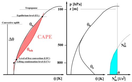 https://www.geosci-model-dev.net/12/2441/2019/gmd-12-2441-2019-f13