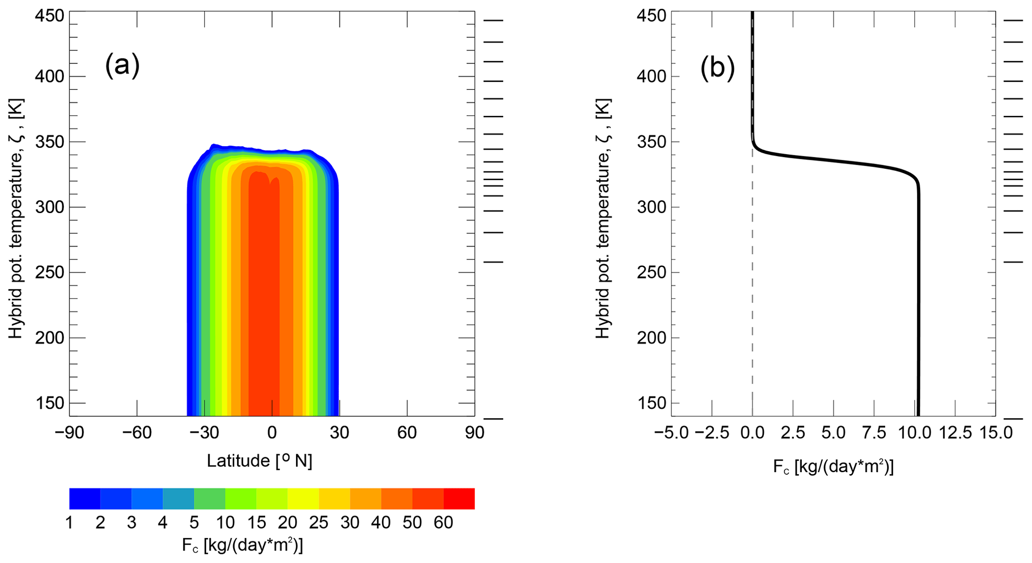 GMD - Tropospheric mixing and parametrization of unresolved