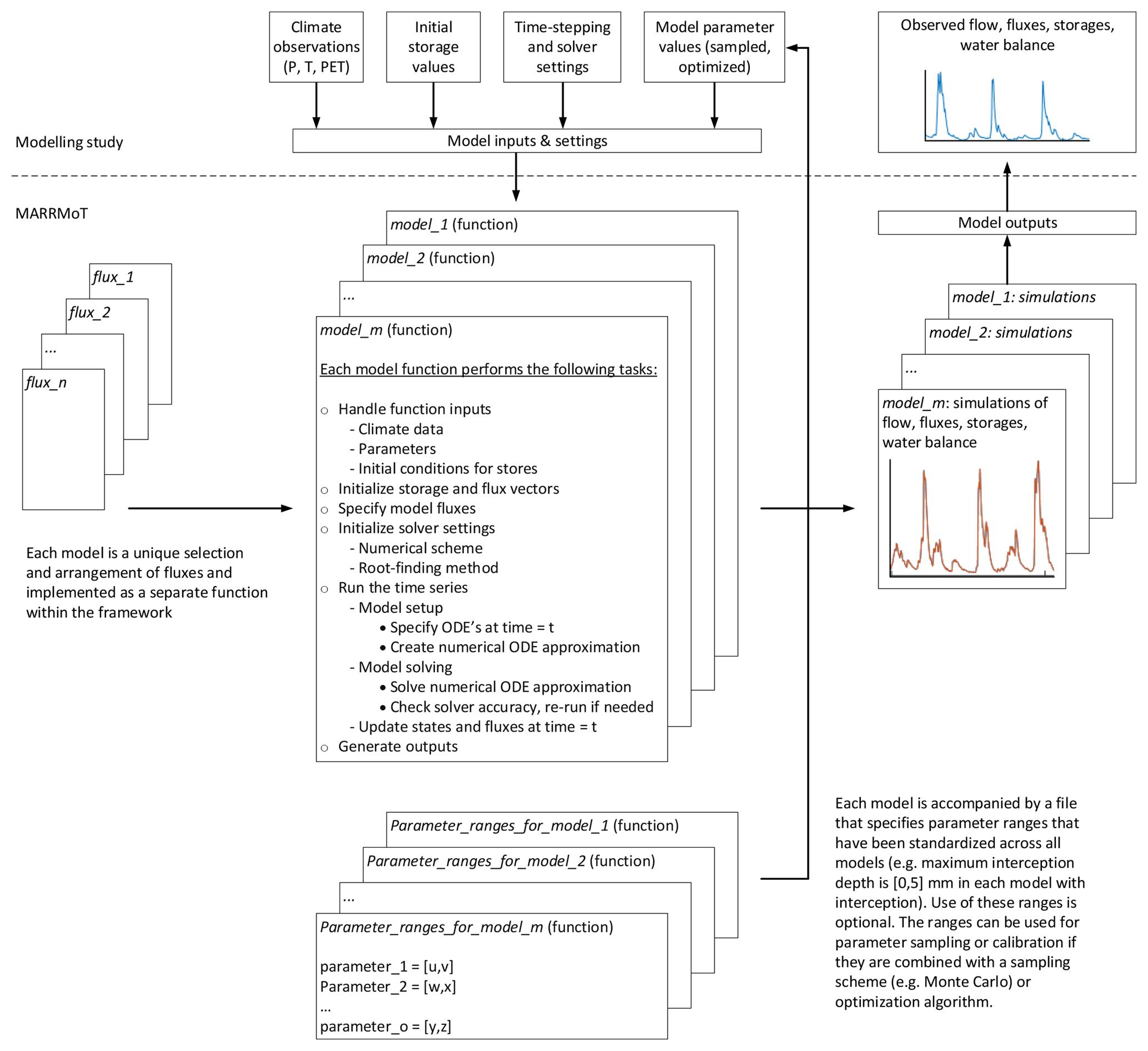 GMD - Modular Assessment of Rainfall–Runoff Models Toolbox