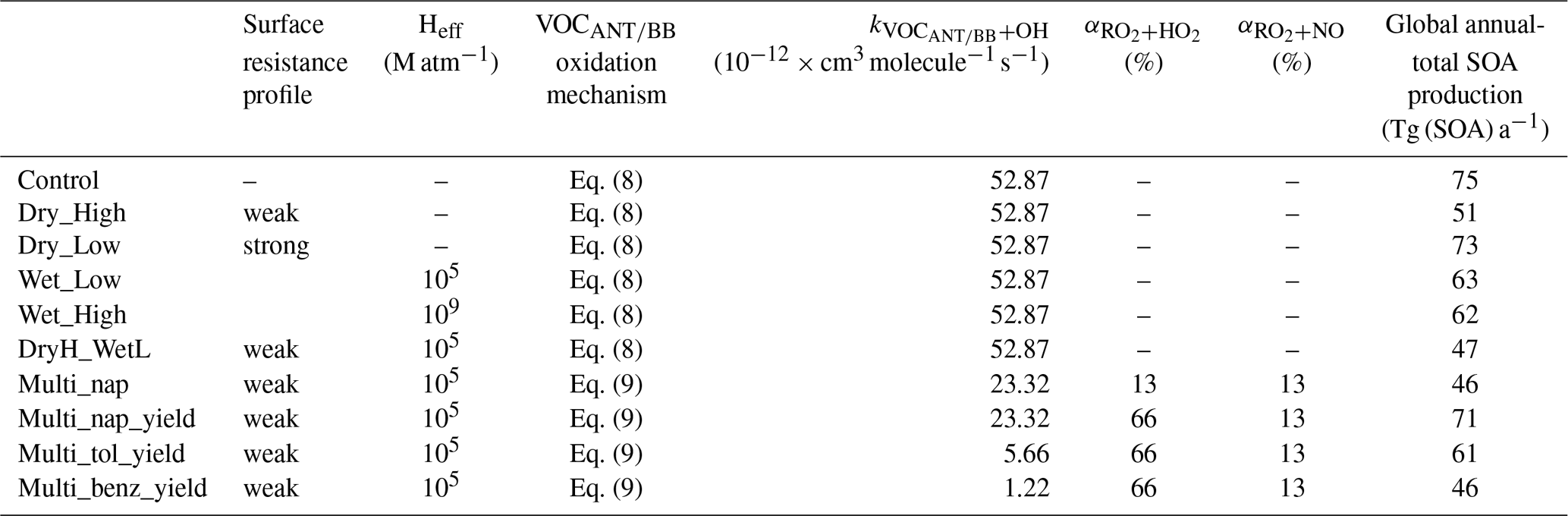 GMD - The roles of volatile organic compound deposition and