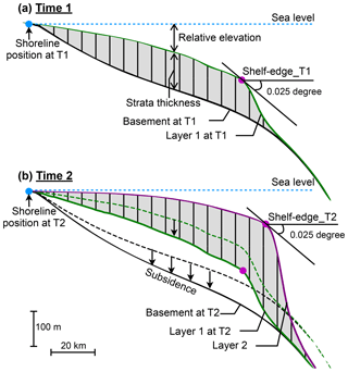 https://www.geosci-model-dev.net/12/2571/2019/gmd-12-2571-2019-f03