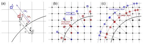 https://www.geosci-model-dev.net/12/2607/2019/gmd-12-2607-2019-f02