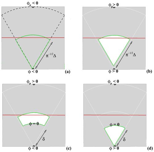 https://www.geosci-model-dev.net/12/2607/2019/gmd-12-2607-2019-f06