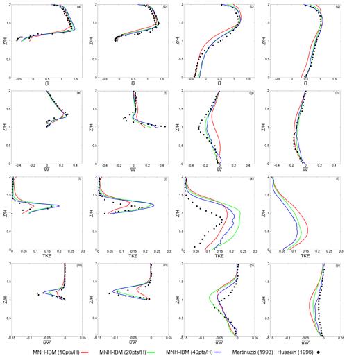 https://www.geosci-model-dev.net/12/2607/2019/gmd-12-2607-2019-f15