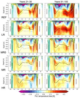 https://www.geosci-model-dev.net/12/2635/2019/gmd-12-2635-2019-f10