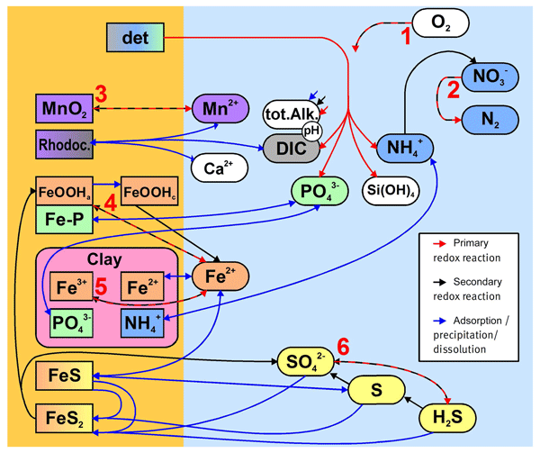 BG - Relations - Controls on zooplankton methane production in the