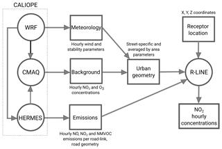 https://www.geosci-model-dev.net/12/2811/2019/gmd-12-2811-2019-f01