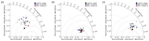 https://www.geosci-model-dev.net/12/2875/2019/gmd-12-2875-2019-f02
