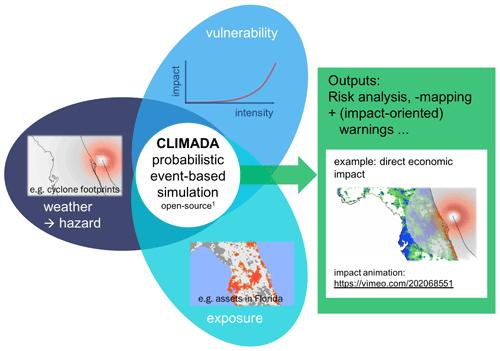 https://www.geosci-model-dev.net/12/3085/2019/gmd-12-3085-2019-f01