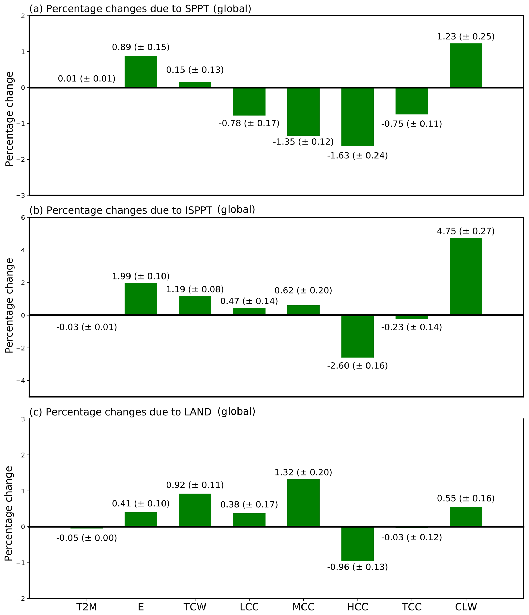 GMD - Progress towards a probabilistic Earth system model: examining