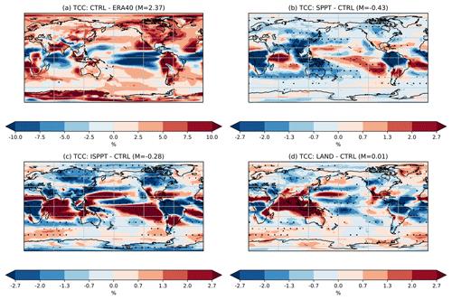https://www.geosci-model-dev.net/12/3099/2019/gmd-12-3099-2019-f04