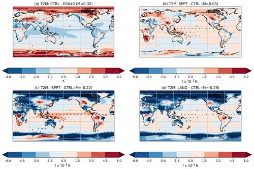 https://www.geosci-model-dev.net/12/3099/2019/gmd-12-3099-2019-f05