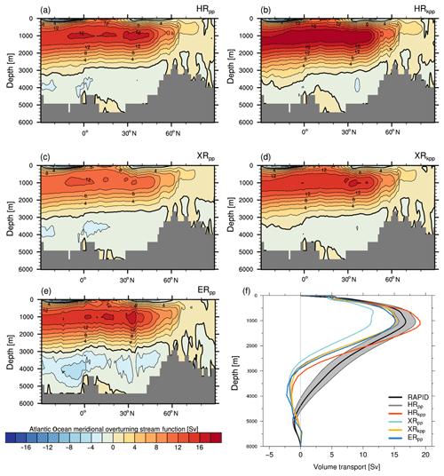 https://www.geosci-model-dev.net/12/3241/2019/gmd-12-3241-2019-f12