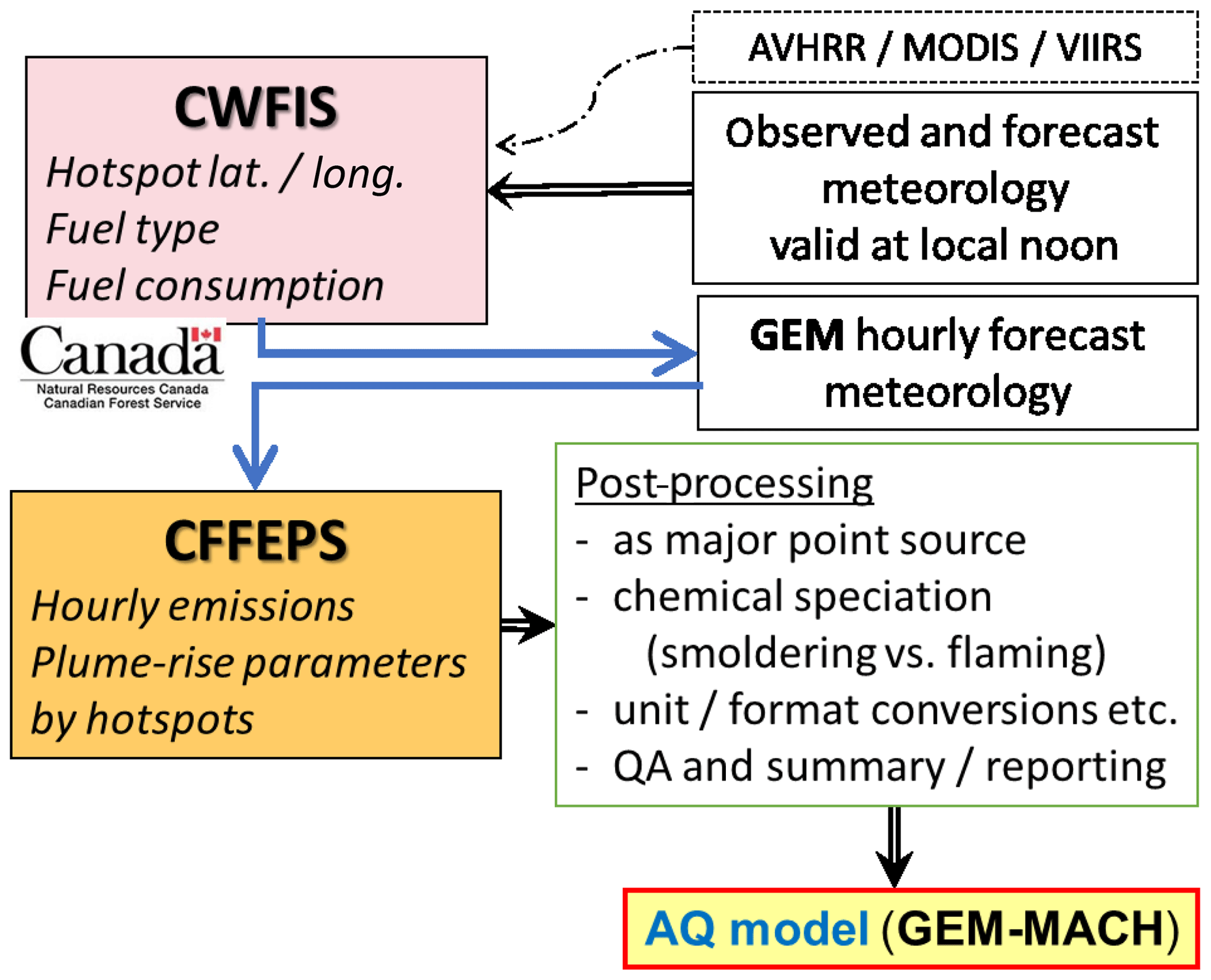 GMD - The FireWork v2 0 air quality forecast system with biomass