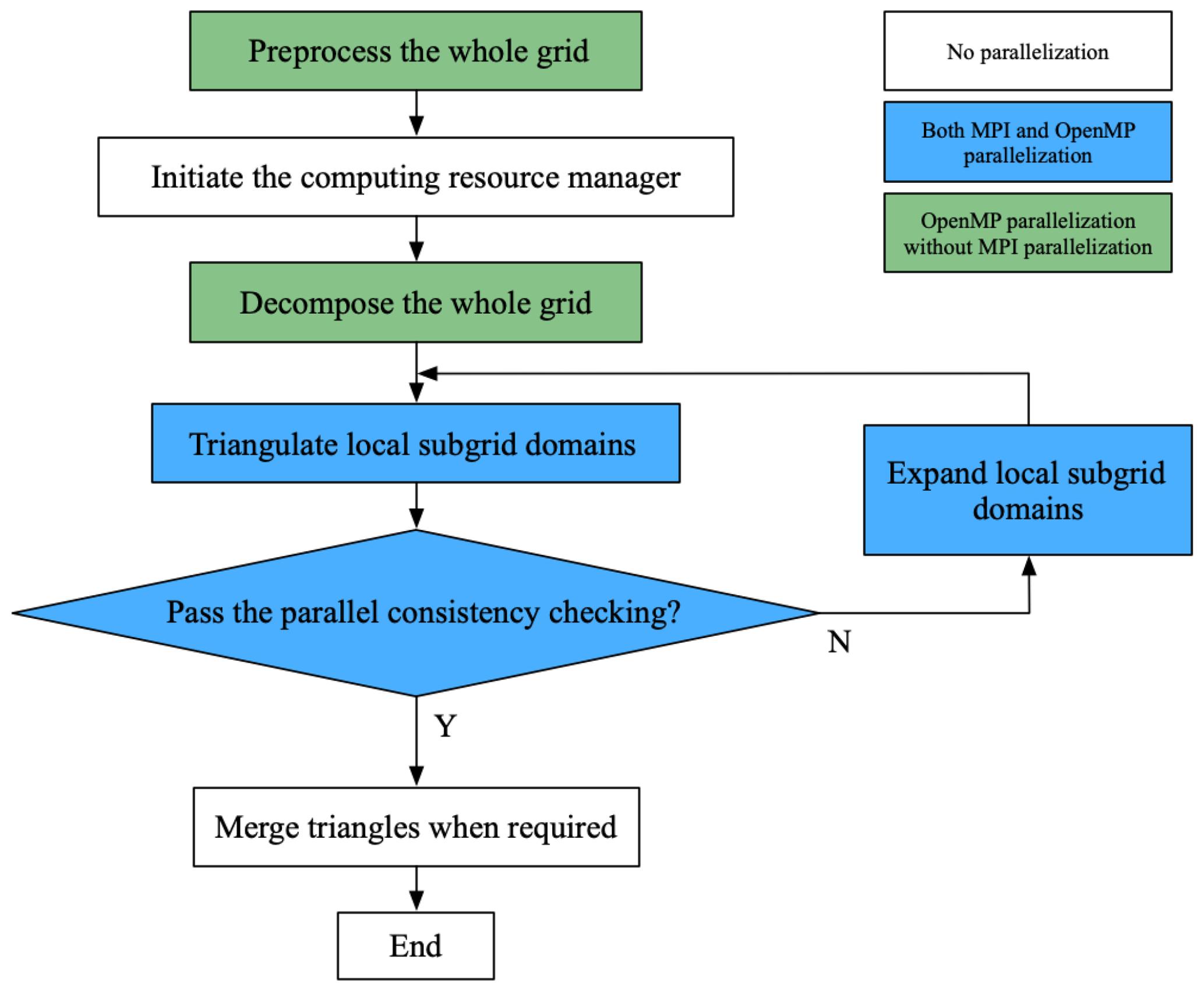 GMD - PatCC1: an efficient parallel triangulation algorithm