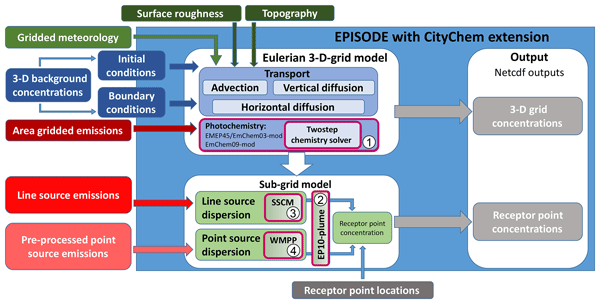 ACP - Relations - Urban population exposure to NOx emissions from
