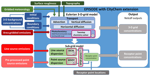 https://www.geosci-model-dev.net/12/3357/2019/gmd-12-3357-2019-f01