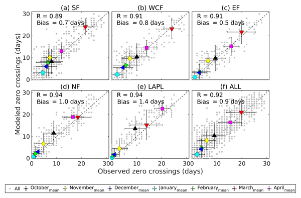 GMD - Relations - A predictive algorithm for wetlands in