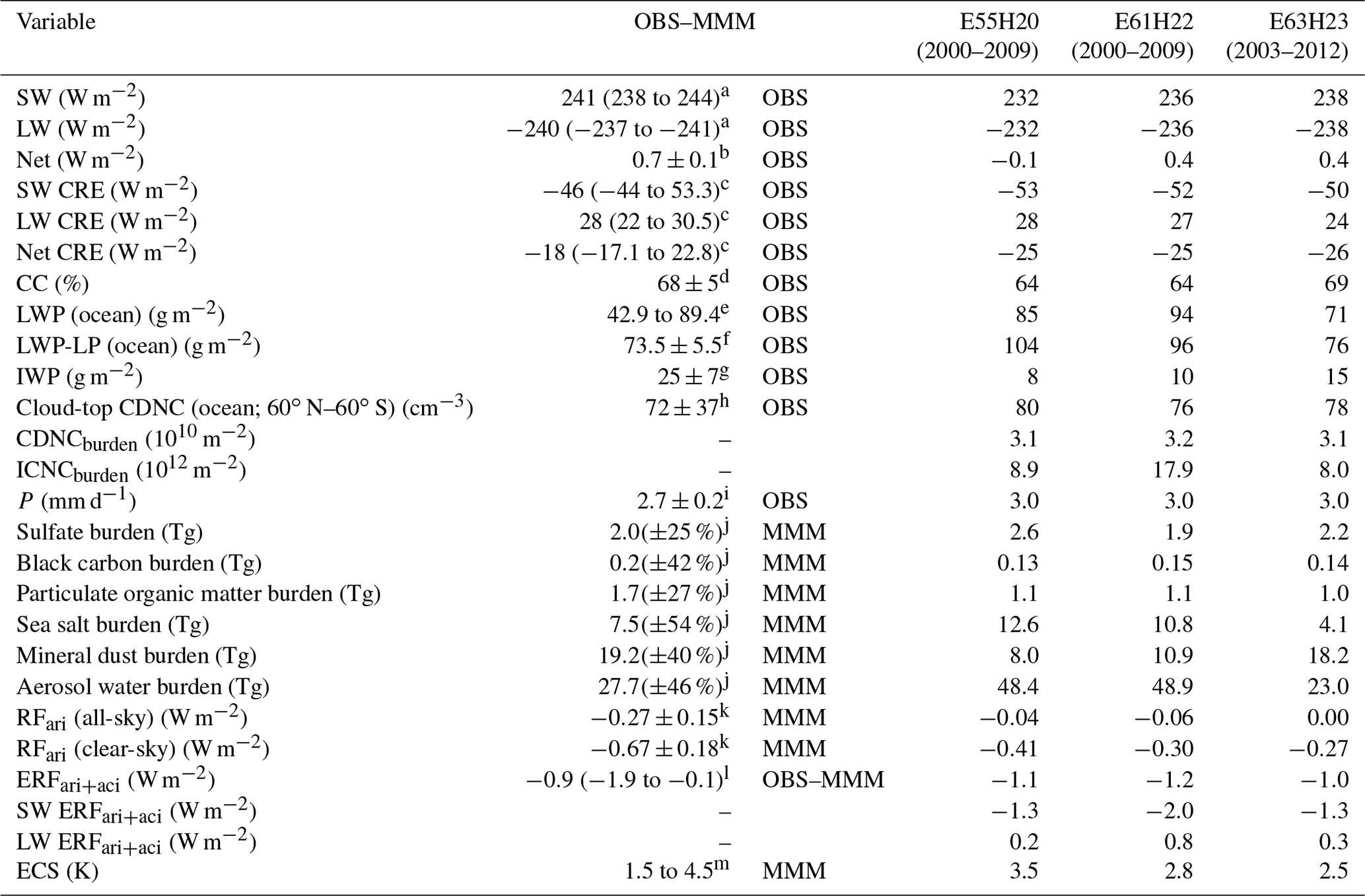 GMD - The global aerosol–climate model ECHAM6 3–HAM2 3