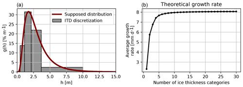https://www.geosci-model-dev.net/12/3745/2019/gmd-12-3745-2019-f06