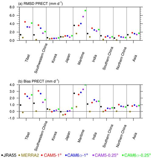 https://www.geosci-model-dev.net/12/3773/2019/gmd-12-3773-2019-f03