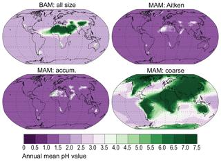 https://www.geosci-model-dev.net/12/3835/2019/gmd-12-3835-2019-f10