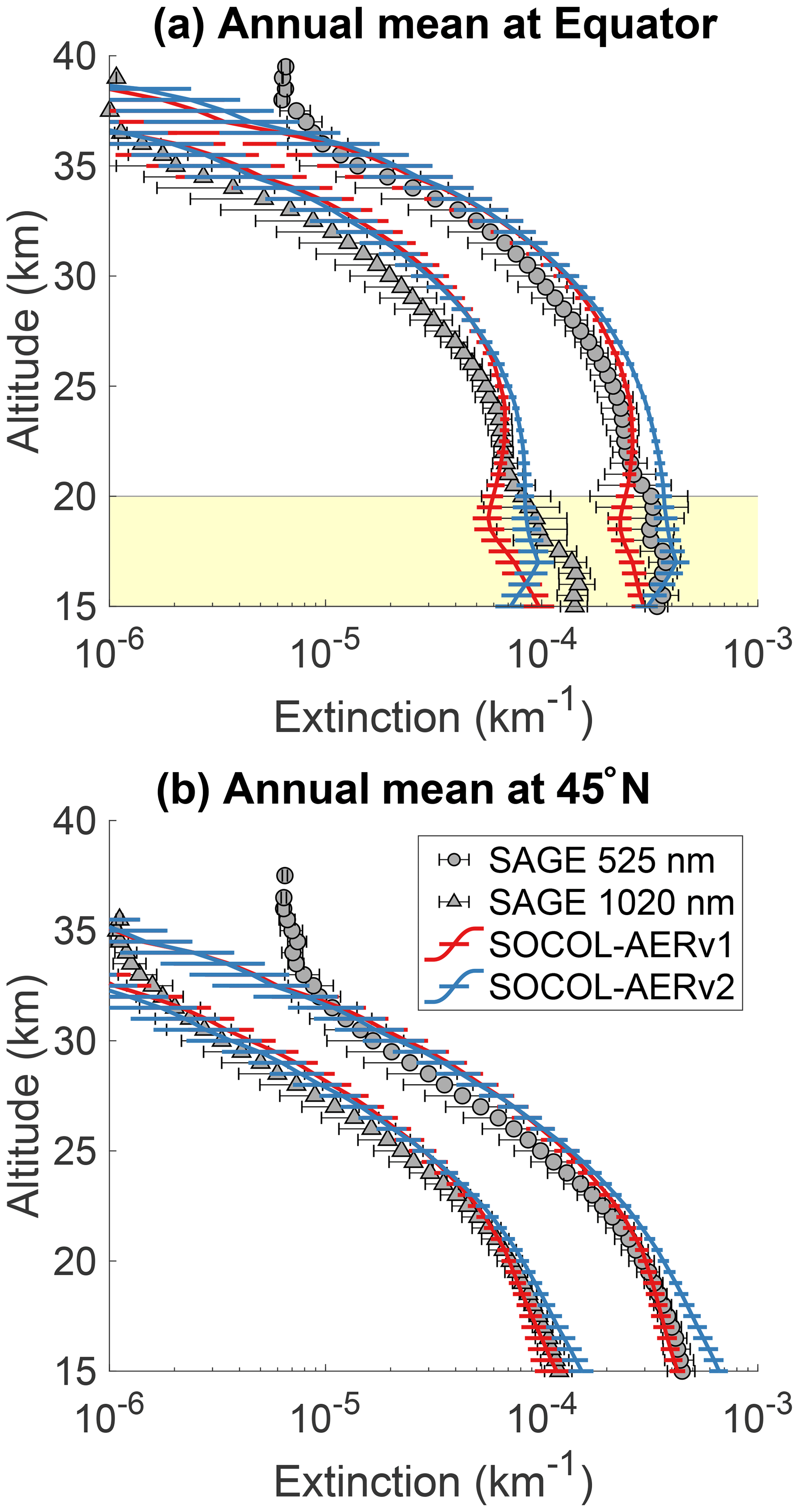 GMD - Improved tropospheric and stratospheric sulfur cycle