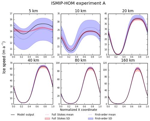 https://www.geosci-model-dev.net/12/387/2019/gmd-12-387-2019-f02