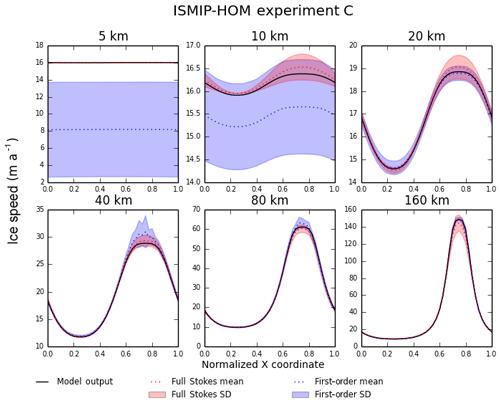 https://www.geosci-model-dev.net/12/387/2019/gmd-12-387-2019-f04