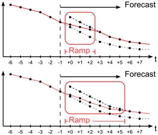 https://www.geosci-model-dev.net/12/3915/2019/gmd-12-3915-2019-f04