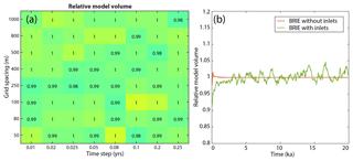 https://www.geosci-model-dev.net/12/4013/2019/gmd-12-4013-2019-f07