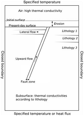 https://www.geosci-model-dev.net/12/4061/2019/gmd-12-4061-2019-f01