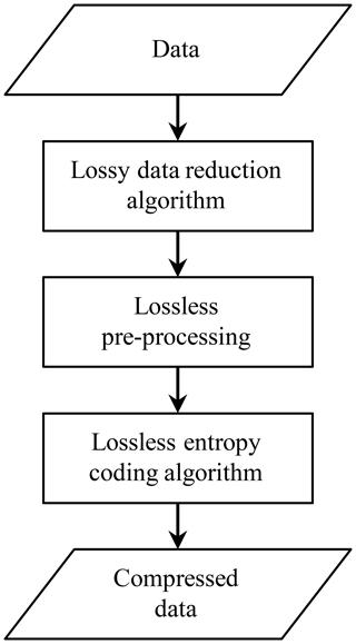 https://www.geosci-model-dev.net/12/4099/2019/gmd-12-4099-2019-f01
