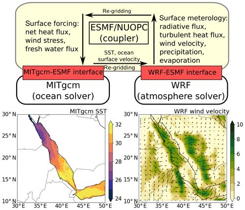 https://www.geosci-model-dev.net/12/4221/2019/gmd-12-4221-2019-f01