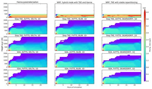https://www.geosci-model-dev.net/12/4245/2019/gmd-12-4245-2019-f05