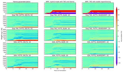 https://www.geosci-model-dev.net/12/4245/2019/gmd-12-4245-2019-f08