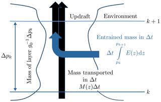 https://www.geosci-model-dev.net/12/4387/2019/gmd-12-4387-2019-f01