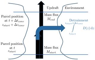 https://www.geosci-model-dev.net/12/4387/2019/gmd-12-4387-2019-f02