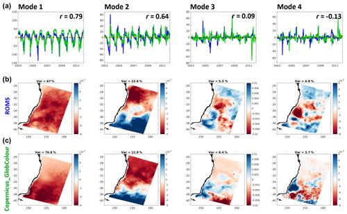 https://www.geosci-model-dev.net/12/441/2019/gmd-12-441-2019-f07