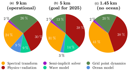 https://www.geosci-model-dev.net/12/4425/2019/gmd-12-4425-2019-f03