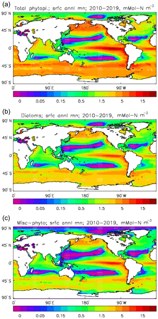 https://www.geosci-model-dev.net/12/4497/2019/gmd-12-4497-2019-f06