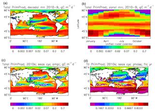 https://www.geosci-model-dev.net/12/4497/2019/gmd-12-4497-2019-f08