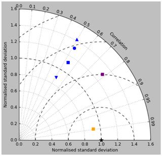 https://www.geosci-model-dev.net/12/4497/2019/gmd-12-4497-2019-f18