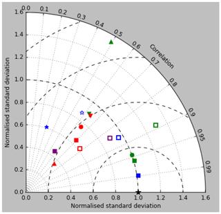 https://www.geosci-model-dev.net/12/4497/2019/gmd-12-4497-2019-f29