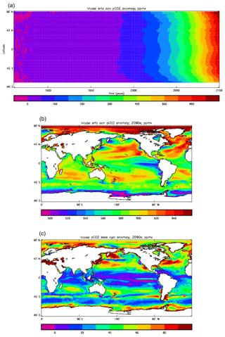 https://www.geosci-model-dev.net/12/4497/2019/gmd-12-4497-2019-f39