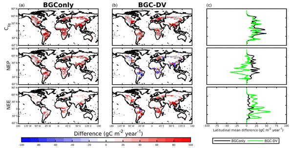 GMD - Relations - CO2 drawdown due to particle ballasting by glacial