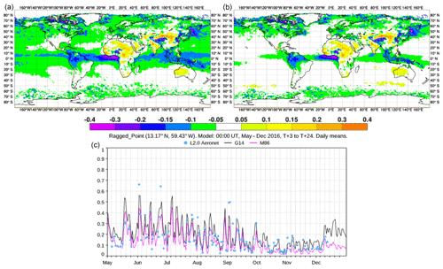 https://www.geosci-model-dev.net/12/4627/2019/gmd-12-4627-2019-f03