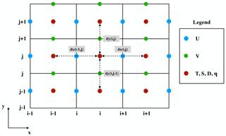 https://www.geosci-model-dev.net/12/4729/2019/gmd-12-4729-2019-f01